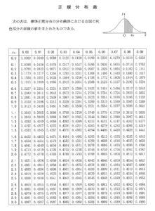 2015年センター試験数学2B「確率・統計」はどのような問題であったか