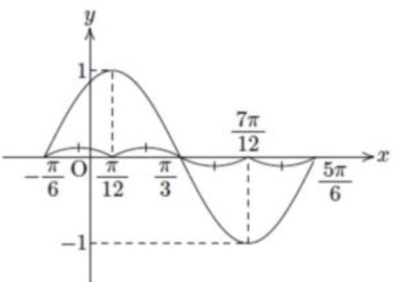 三角関数のグラフを描くのに平行移動なんて考えない
