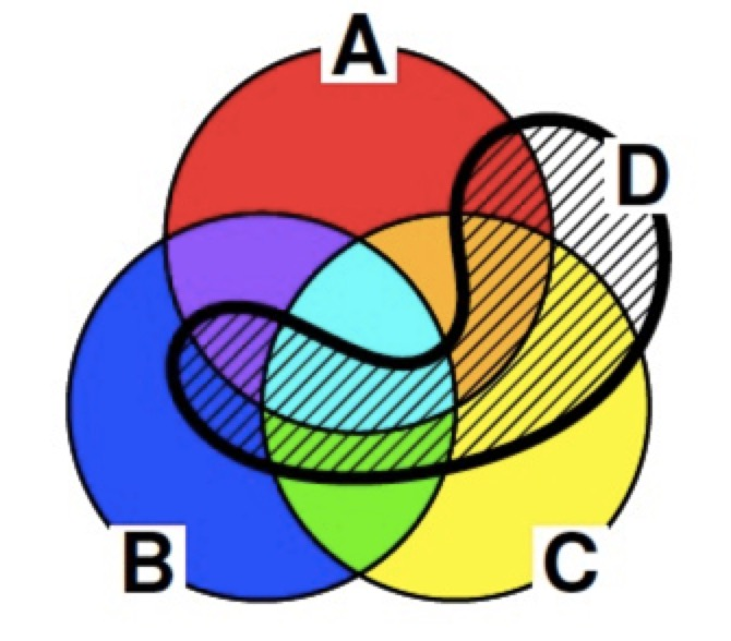集合4つの包除原理と真偽値