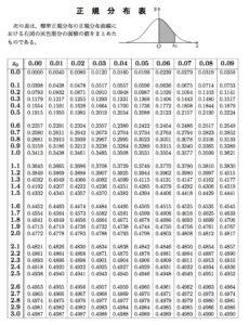 「確率分布と統計的な推測」の前書き