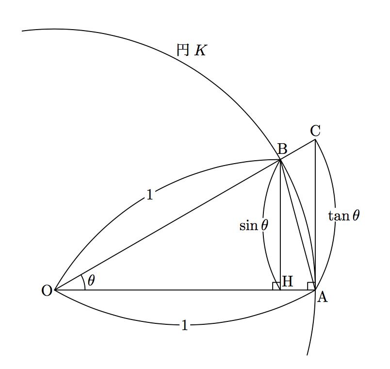 「sinθ/θ→1」の高校での証明は循環論法ではない