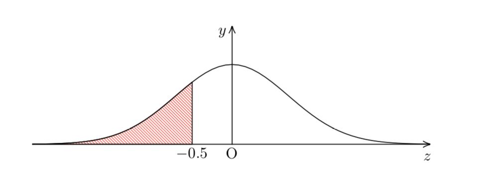 再生 性 分布 の 正規